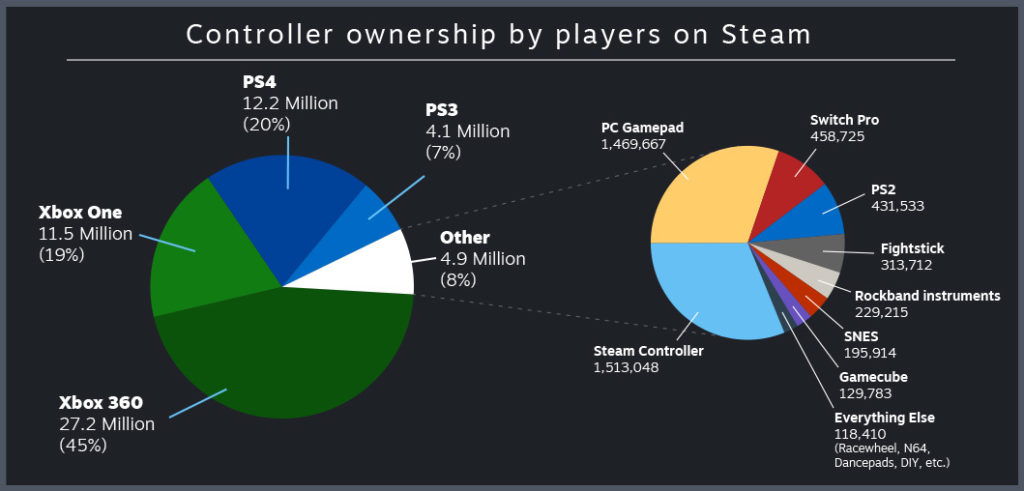Grafico controller Steam